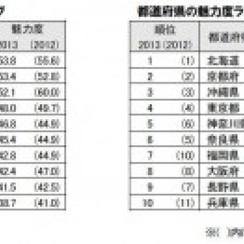 """""""最も魅力的な市区町村""""に京都市が初の1位 ~都道府県では北海道が5年連続1位~"""