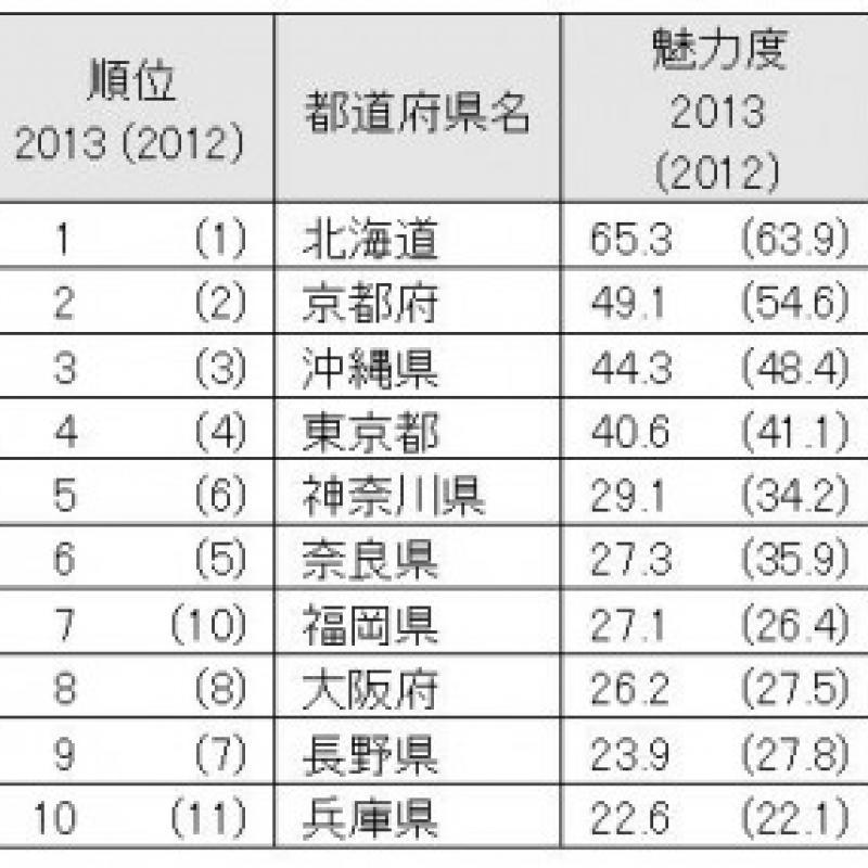 地域ブランド調査2013 都道府県ランキング