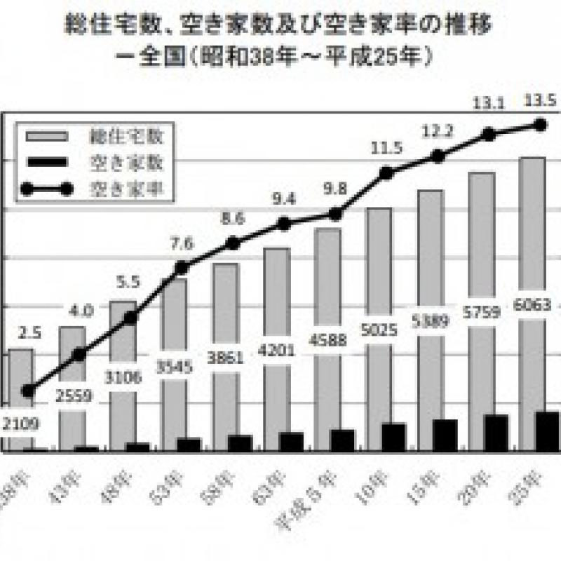空家率は13.5%と過去最高。山梨県と四国4県が高い