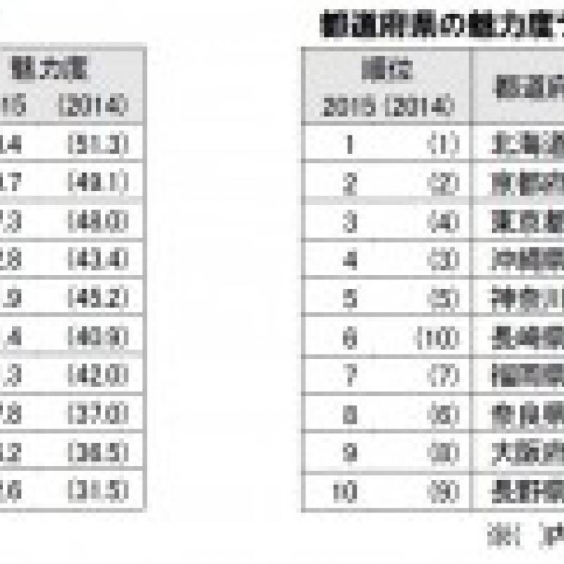 最も魅力的な市区町村は2年連続で函館市。北海道は7年連続~地域ブランド調査2015~