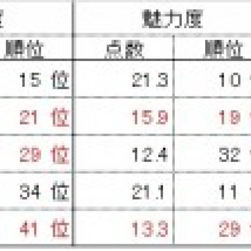 富山県(32位) 北陸新幹線効果で観光意欲度は大幅アップ