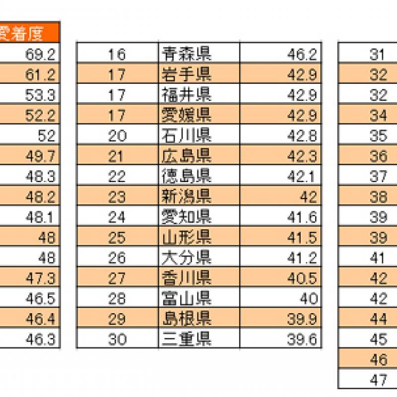 郷土愛1位は沖縄県。出身者の9割が愛着もつ
