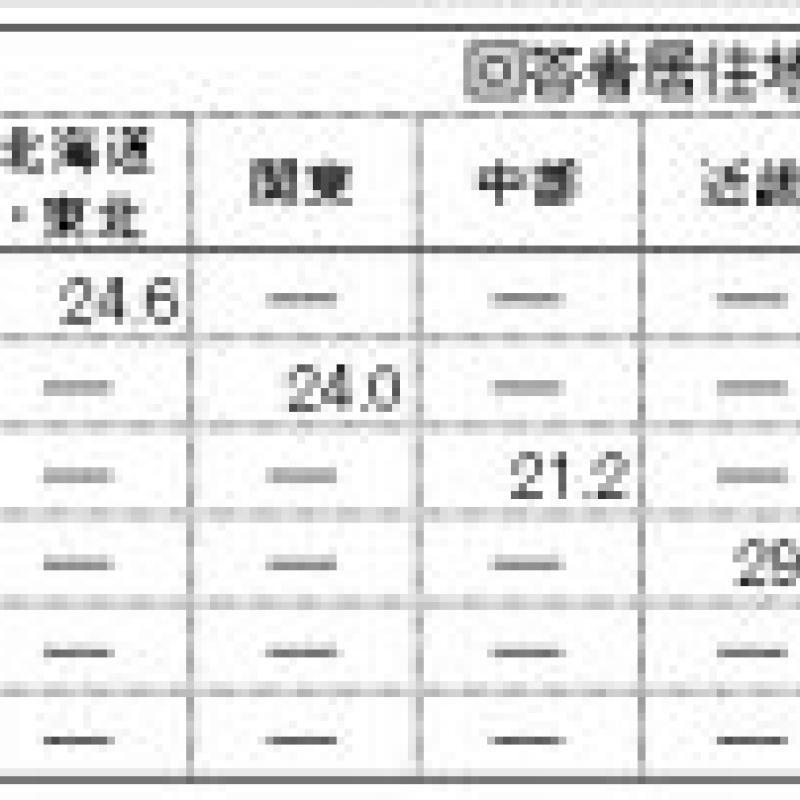 """九州・沖縄居住者にとって福岡県は北海道並みに""""魅力的"""""""
