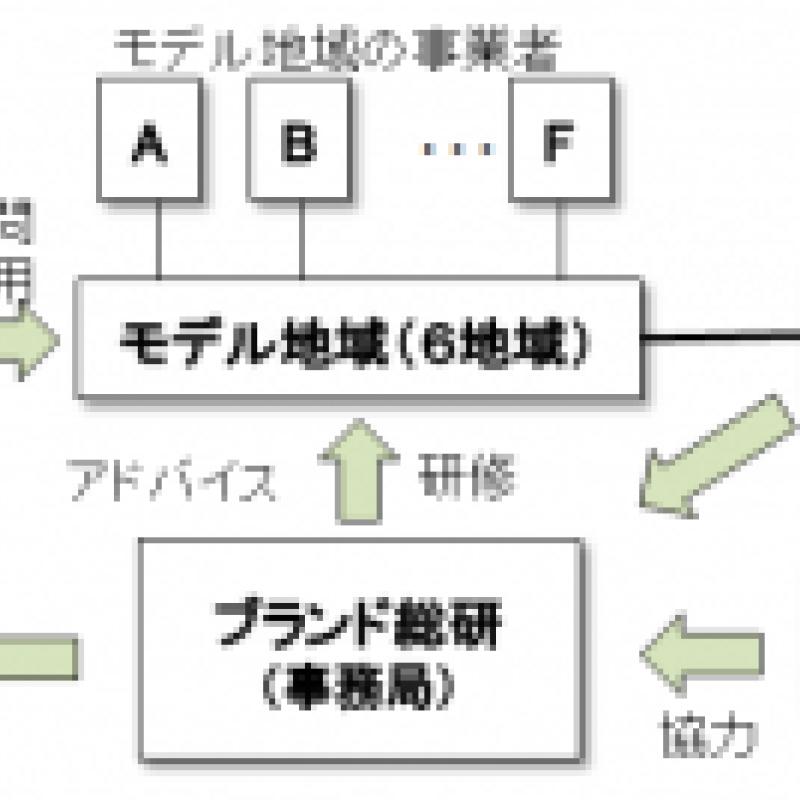 日本食のバリアフリー化のモデル地域を募集(7/6締切)
